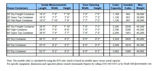 Medidas y capacidad contenedores maritimos