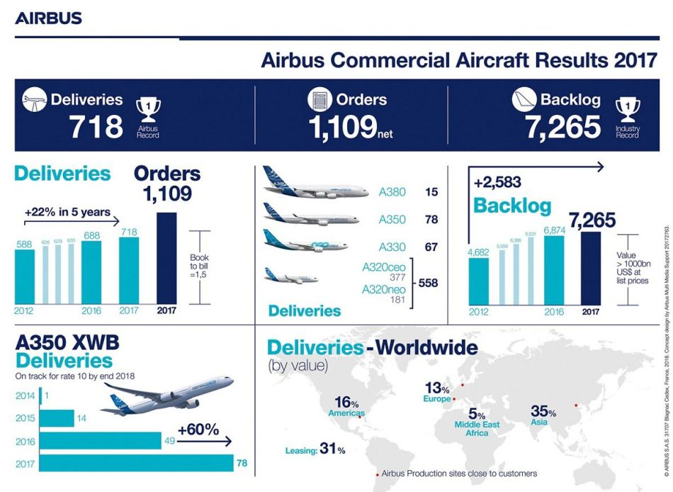 Infographic-Results-2017-Airbus-Commercial-Aircraft