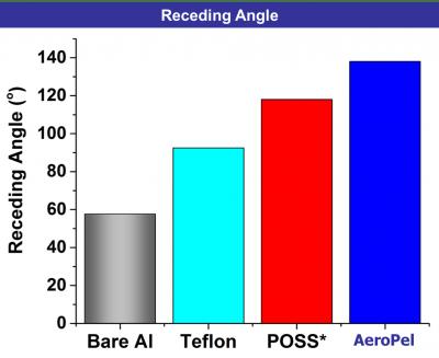 receding angle aeropel