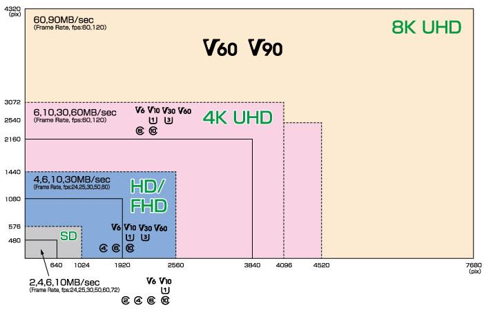 Résolution vidéo et nouvelle classe SD