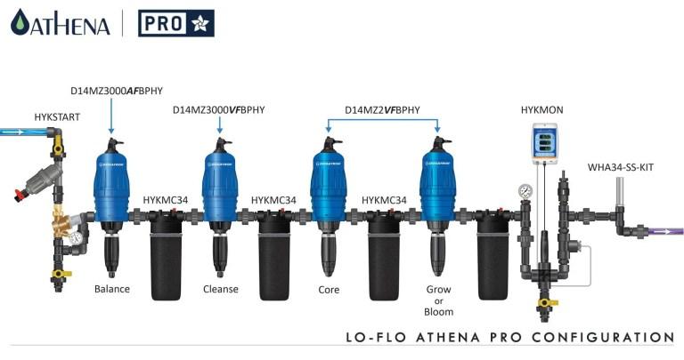 Hydro & Aero Systems/Components