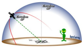 Measuring Elevation