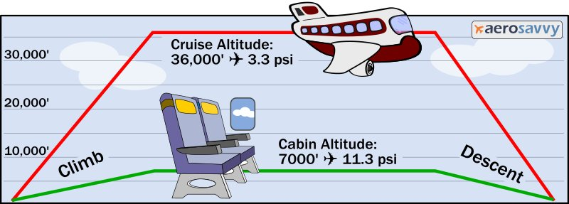 Altitude graph - Aircraft Pressurization - Aerosavvy