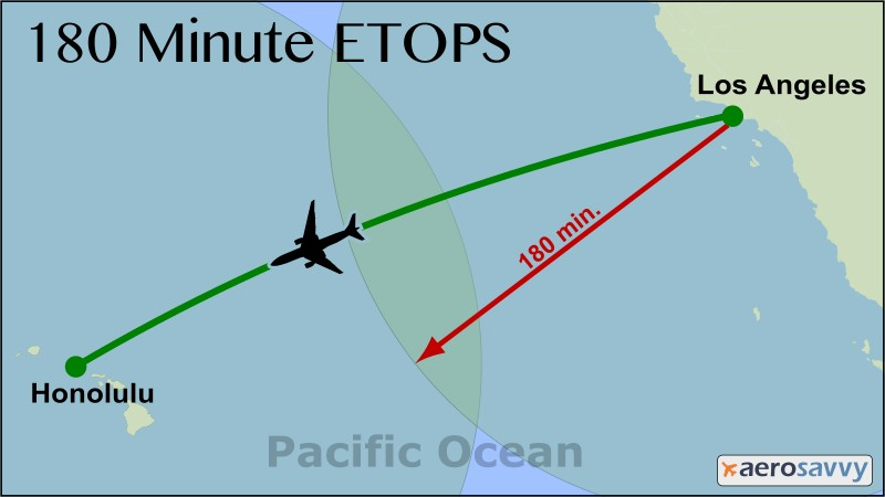 ETOPS: Enhancing Safety on Long Flights - AeroSavvy