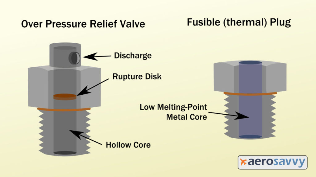 Graphic showing cutaway view of an over pressure relief valve: hollow bolt with a disc embedded inside that will rupture under pressure.  Fusible plug cutaway image showing hollow bolt with soft metal core.