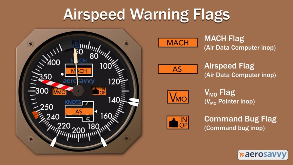 diagram of indicator with orange flags covering 4 windows in the center of indicator. Mach Flag and Airspeed flag indicate an air data computer failure. VMO flag indicates VMO pointer inop.  Command INOP flag indicates command bug is inop