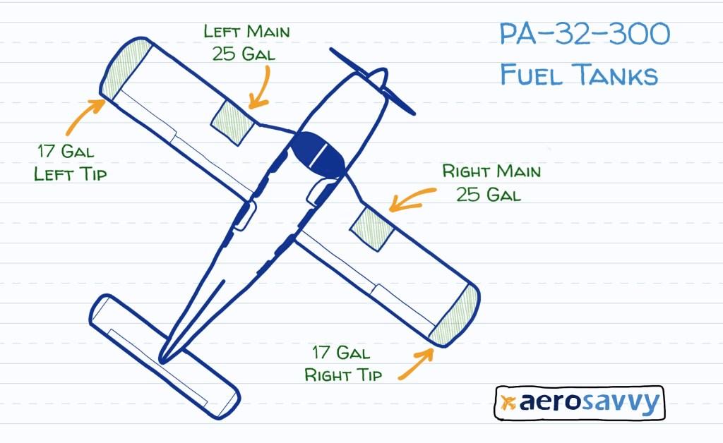 diagram of Cherokee Six fuel tanks. 4 tanks. each wingtip has a tank. inboard portion of each wing has a tank