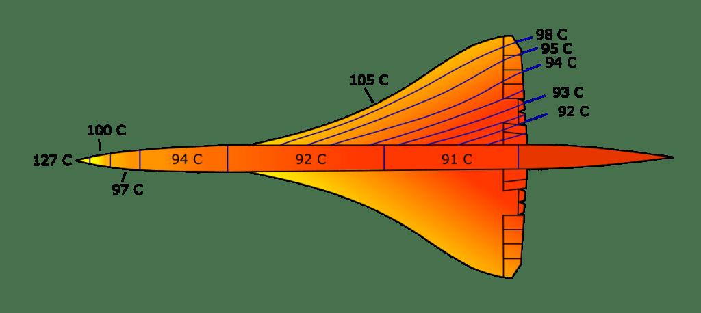 Diagram of Concorde with temperatures displayed:  nose= 127°C wing leading edges=105°C fuselage=94°C