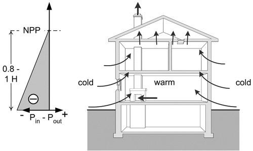 Airflow Control In Buildings Aeroseal