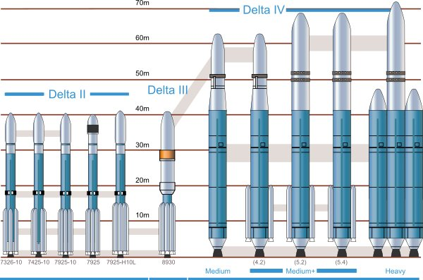 Delta IV Rocket Family Picture