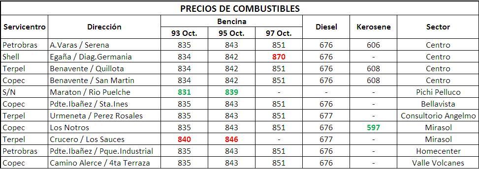 Precios de combustibles en Puerto Montt (semana 15 al 21 de marzo 2012) (2/2)