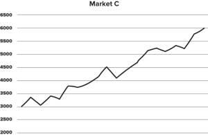 market c