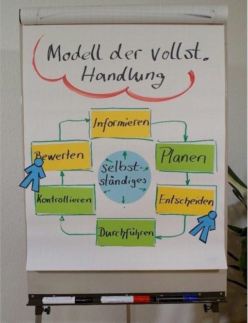Grafik am Flipchart: Das Modell der kompletten Handlung lässt sich in folgender Abbildung besonders gut erkennen: