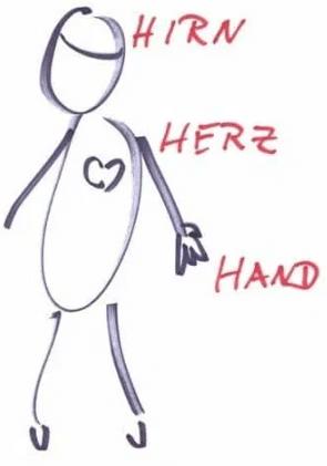 Hirn-Herz-Hand - Merkhilfe von Lernbereiche