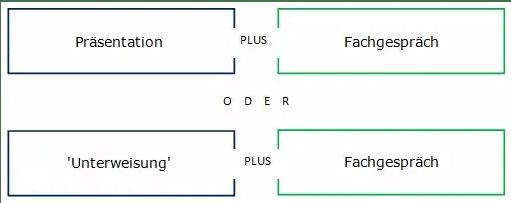Struktur der praktischen Prüfung