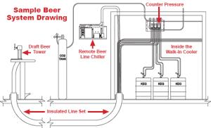 Tap Beer setup .