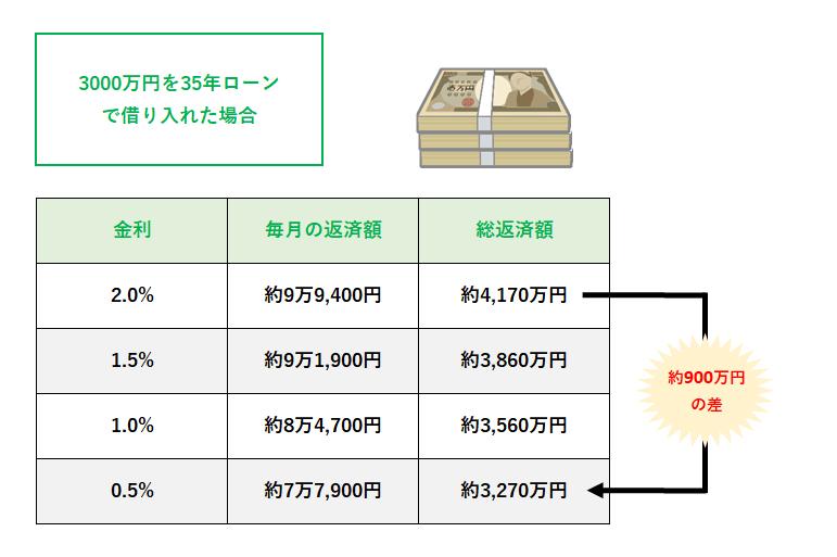 (金利別)住宅ローンのシミュレーション