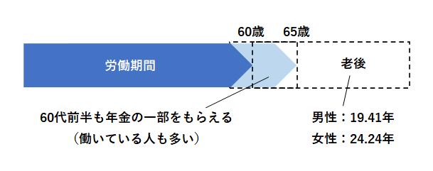 老後期間年数(2015年)