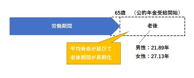 老後期間年数(2050年)