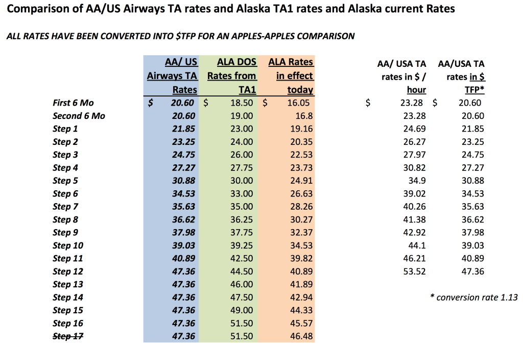AA-USA TA rates comparison in TFP