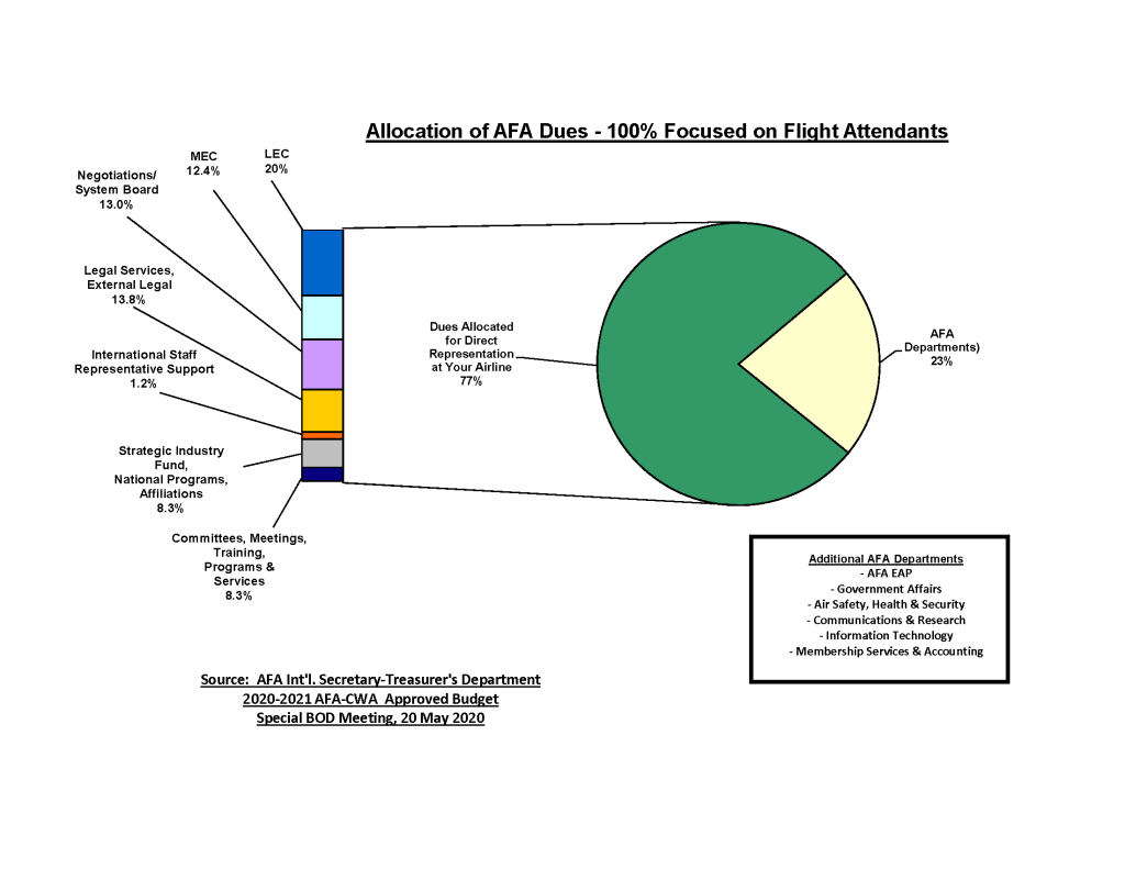 Pie chart showing AFA dues allocations.