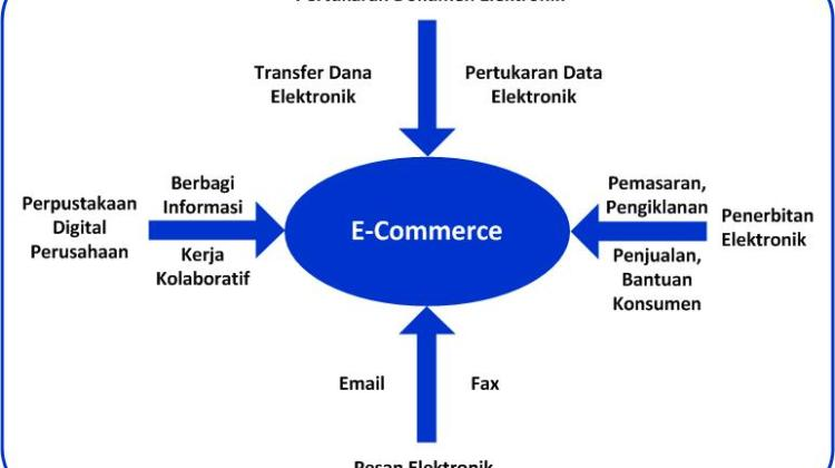 Gambaran  Umum  E-Commerce