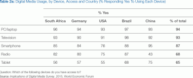 Digital Media Usage by Device, Access and Country from the Implications of Digital Media Survey, 2015 World Economic Forum
