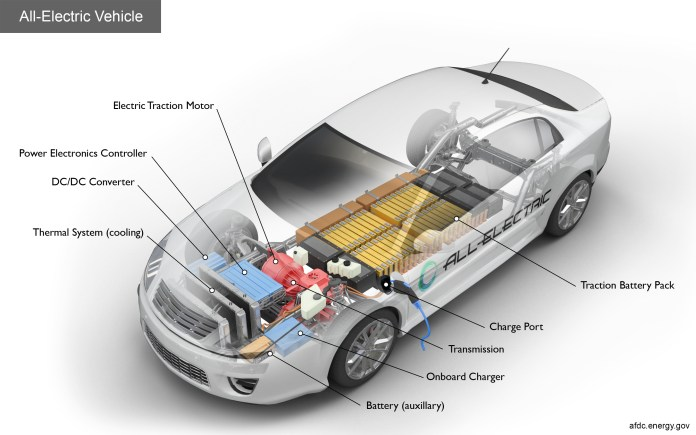 alternative fuels data center: how do all-electric cars work?