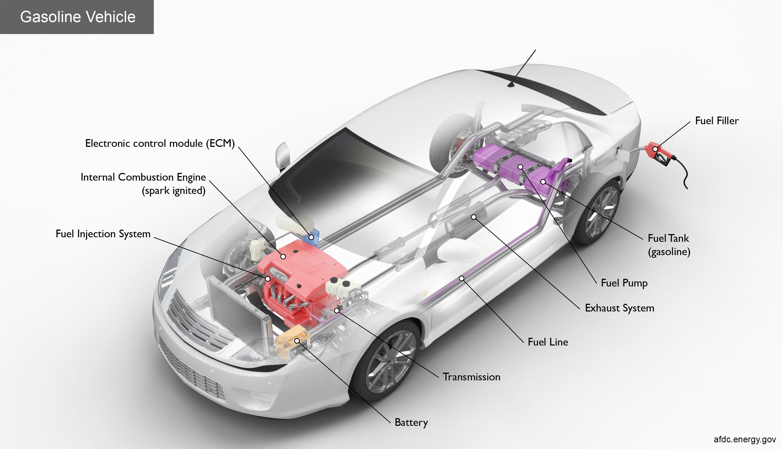 Alternative Fuels Data Center How Do Gasoline Cars Work