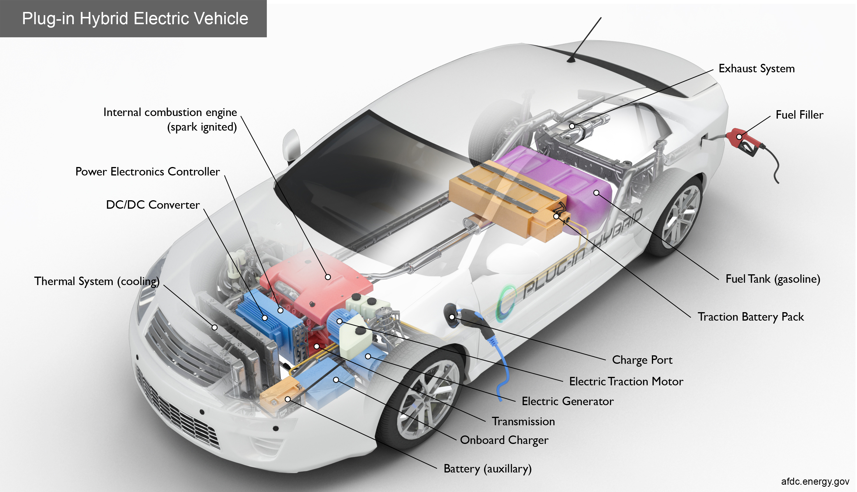 Alternative Fuels Data Center How Do Plug In Hybrid