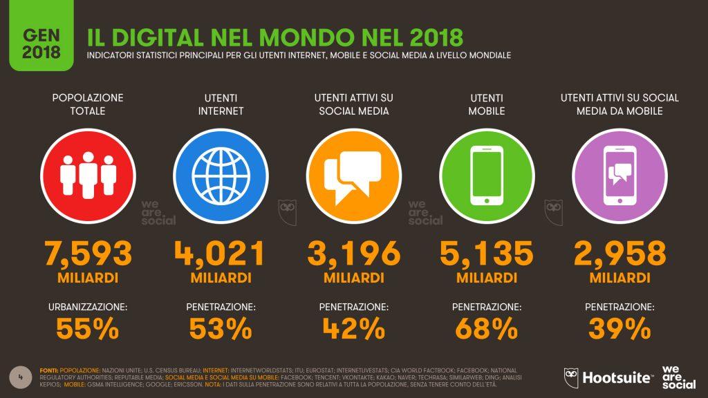 Digitale mondo