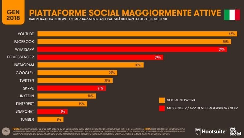iattaforme social italia