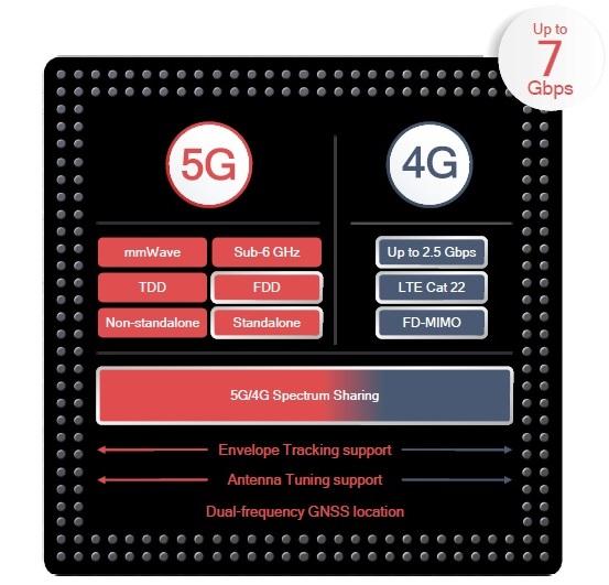 Snapdragon X55 5G: tutto quello che c'è da sapere