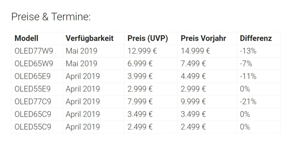 LG OLED 4K: i primi prezzi europei della gamma 2019