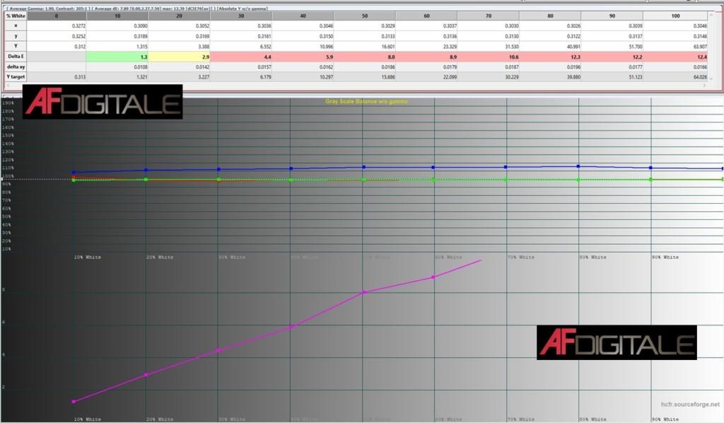 Asus F1 – Prova su strada