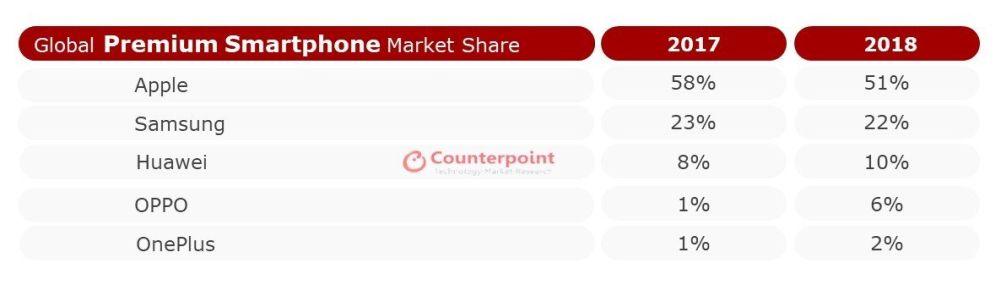 segmento Premium-Market