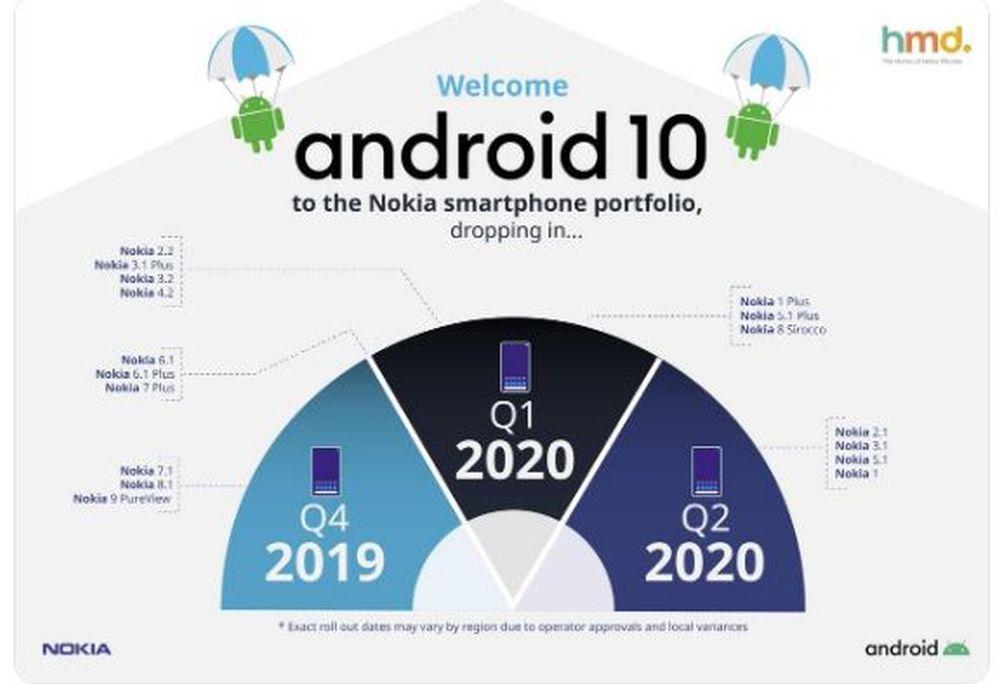 La roadmap di Nokia con Android 10 include un modello 5G economico