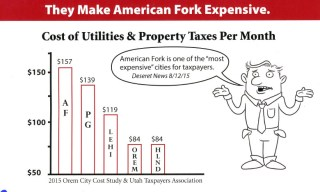 American Fork tax burden deception