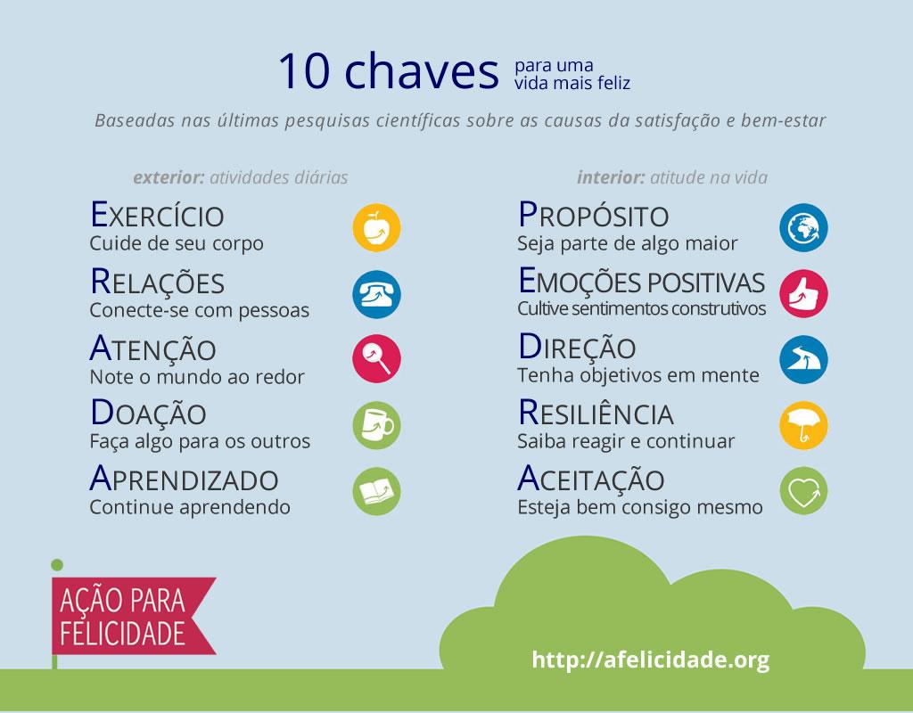 Dez Chaves Para Uma Vida Mais Feliz Ação Para Felicidade