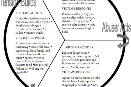 Abuse Cycle Diagram Full Hd Pictures 4k Ultra Full Wallpapers