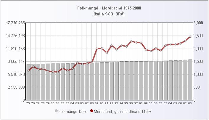 folk_mordbrand_1980_2008