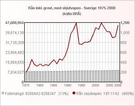 folk_ran_med_skjut_1975_2008_small