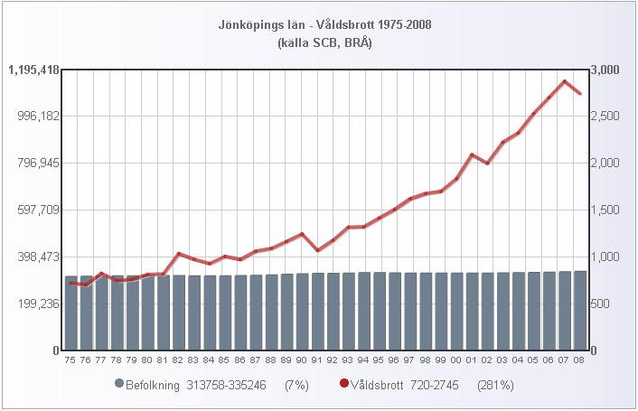 jonkoping_folk_valdsbrott_1975_2008