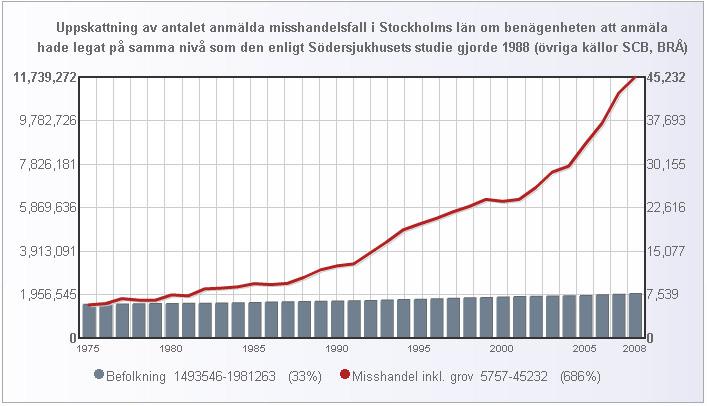 misshandel_stockholm_uppskattning_anmal