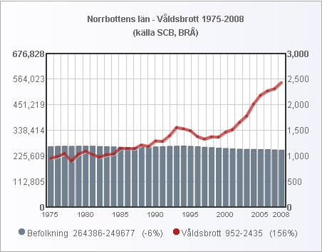 norrbotten_folk_valdsbrott_1975_2008_small