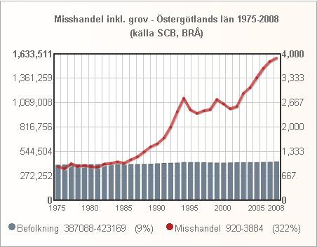 ostergotland_folk_misshandel_1975_2008_small