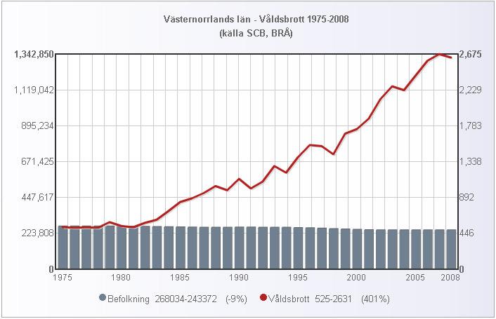 vasternorrland_folk_valdsbrott_1975_2008