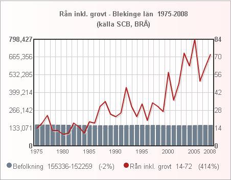 blekinge_folk_ran_1975_2008_small