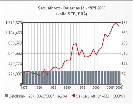 dalarna_folk_sexualbrott_1975_2008_small