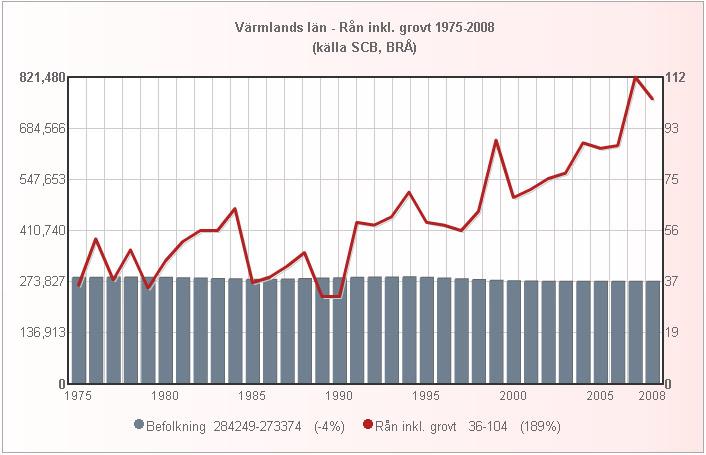 varmland_folk_ran_1975_2008